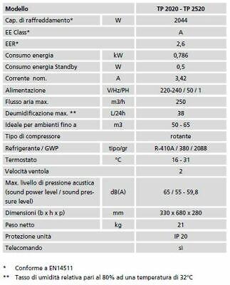 Climatizzatore Portatile 7000 Btu Modello Tectro Tp2020 Gas Ecologico R290 3