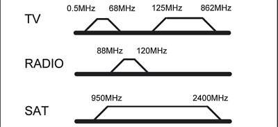 SET 3-Loch Antennen-Dose (SAT/TV/Radio) ; SAT AD 03-01 DC SET white