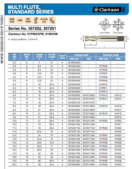 19mm HSS 4 FLUTED BOTTOM CUTTING END MILL EUROPA TOOL / CLARKSON 3072011900 #63 4