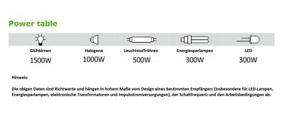 F/&f bis-402 bistabiles relais-DEL ESL Ampoule halogènes ampoules 230 V AC