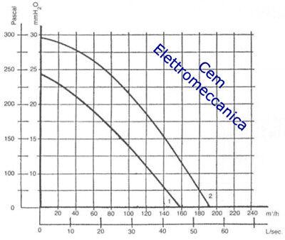 Ventilatore centrifugo 80 - 85 watt motore monofase 2800 giri ideale per caldaia 4