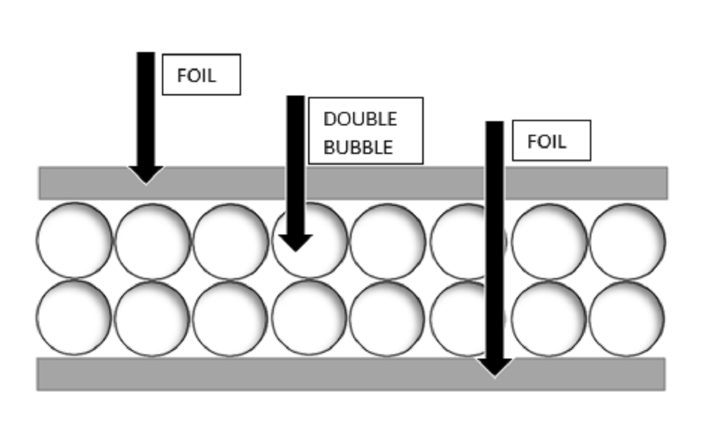 Bubble Insulation Heat Reflective Double Foil Radiant Barrier 2ft x 5ft 10sqft