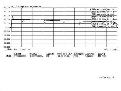 1M- 3GHZ RF Signal Amplifier Transceiver 2 4G Medium Power Broadband 40dB