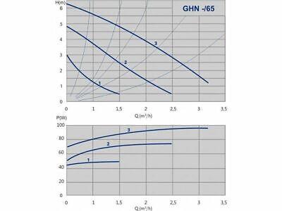 """Ricambio Circolatore Pompa IMP PUMPS GHN 25/40-180 - 1 1/2"""" h 4 metri 3"""