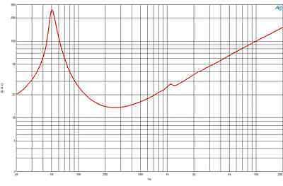 """50-3000 Hz Deep Bass B/&C 8FG64 8/"""" Woofer 600 Watts Mid-Bass Speaker Frequency"""