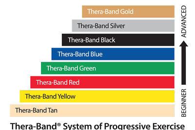 GENUINE THERABAND Exercise Resistance Band Fitness Physio Yoga Thera-band (1.5m) 2