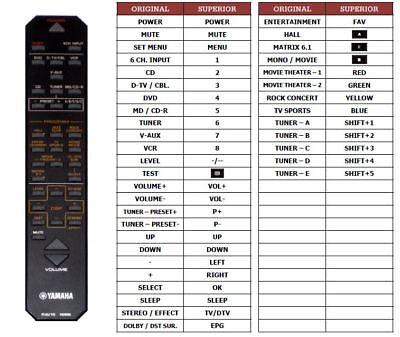 Ersatz Fernbedienung passend für Yamaha RAV15 V8294900