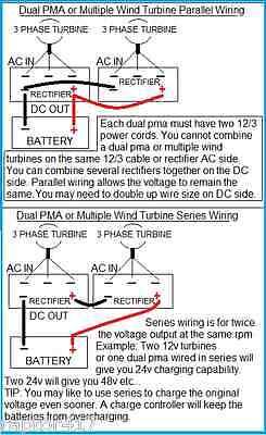 missouri falcon mach 4 wind turbine 24 48 volt 5 blade output missouri falcon mach 4 wind turbine 24 48 volt 5 blade output dom ll pmg