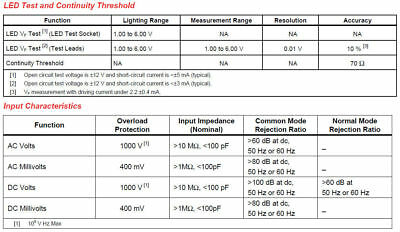New FlUKE 15B+ Multimeter AC/DC/Diode/R/C auto/manual