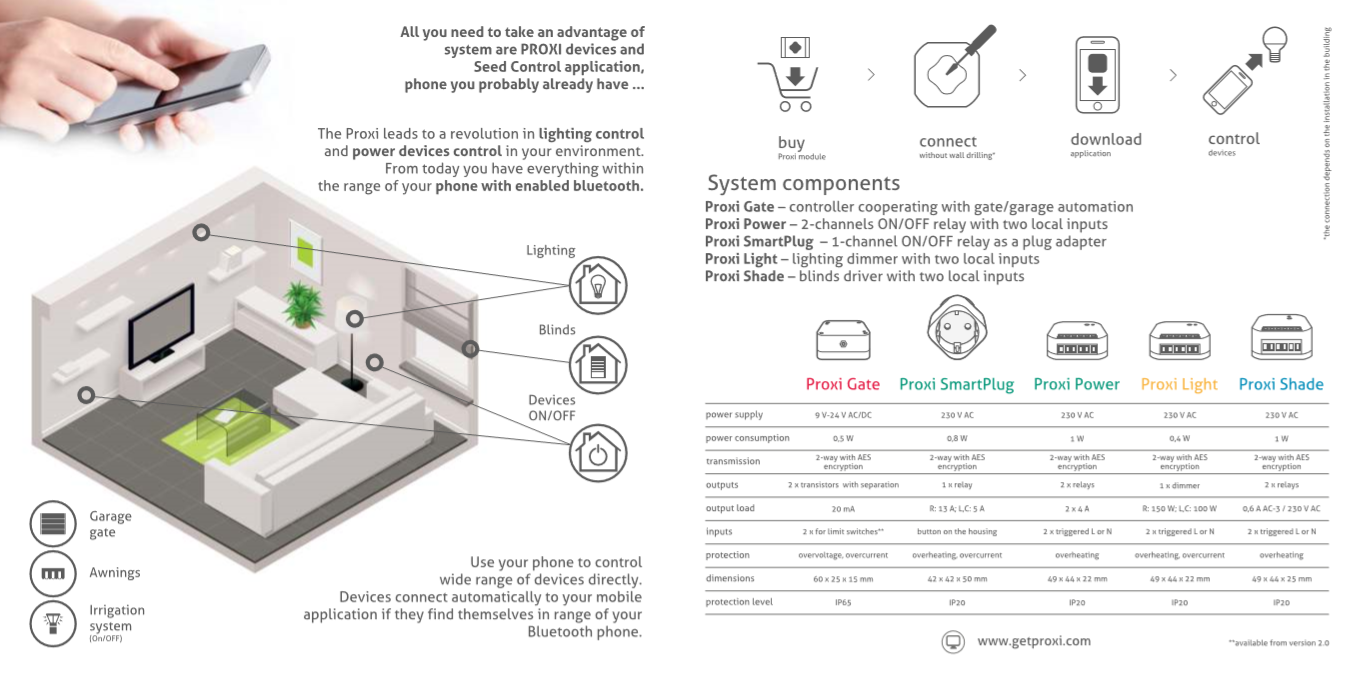 F&F Proxi Gate - Garagentorantrieb via Smartphone steuern Garagentor Rolltor Tor