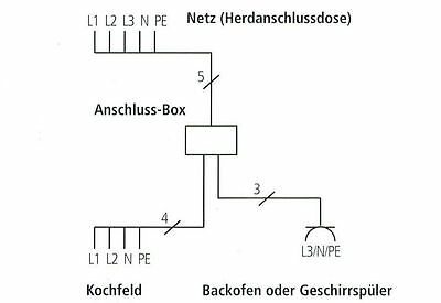 power splitter kochfeld und elektroger t an einen herdanschlu 3 3 5m powerbox eur 87 95. Black Bedroom Furniture Sets. Home Design Ideas