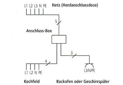 power splitter autarkes kochfeld mit backofen herdanschlusskabel 3x 2m powerbox eur 64 95. Black Bedroom Furniture Sets. Home Design Ideas