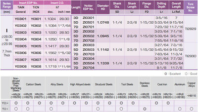 "1.1220""-1.1413"" Range I-Dream Drill Holder Coolant Fed, 7-55/64"" (7XD) Drill 3"
