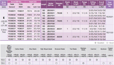 "0.8465""-0.8657"" Range I-Dream Drill Holder Coolant Fed, 5-59/64"" (7XD) Drill 3"