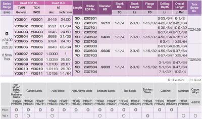 "1.0039""-1.0232"" Range I-Dream Drill Holder Coolant Fed, 7-11/64"" (7XD) Drill 3"