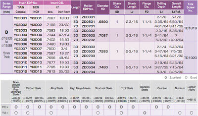 "0.7677""-0.7870"" Range I-Dream Drill Holder Coolant Fed, 3-27/32"" (5XD) Drill 3"