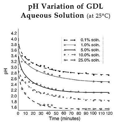 50g  Food Grade Glucono Delta Lactone  - GDL  E575   - Vegan , Gluten Free 3