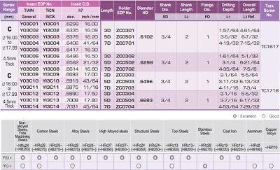 "0.6693""-0.6886"" Range I-Dream Drill Holder Coolant Fed, 4-11/16"" (7XD) Drill 3"