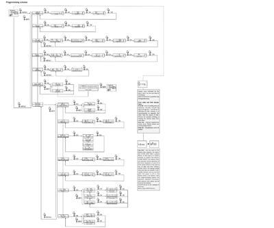 F&F Pcz-529.3 Programmierbare Digitale Jahreszeitschaltuhr Nfc 24V ÷ 264V Ac/Dc 8