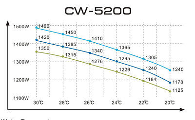 1400W Industrial Water Chiller Cool 150W CO2 Laser CNC Tube CW-5200AG 220V 50HZ