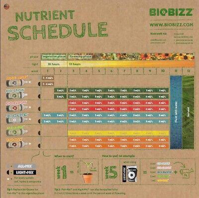 Biobizz Algamic, Bloom, Grow, Heaven, Fishmix, Topmax Nutrients Hydroponics 2