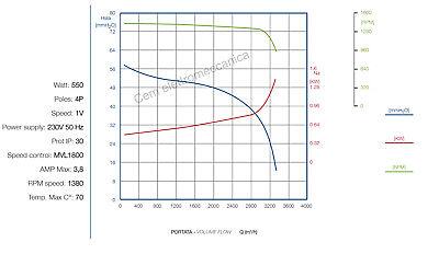 Ventilatore centrifugo DD 10/8 - 550 Watt monofase aspiratore 1 Velocità cappa 3