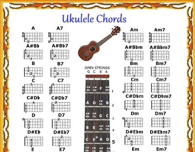 UKULELE CHORDS CHART & Note Locator - Uke - Small Chart