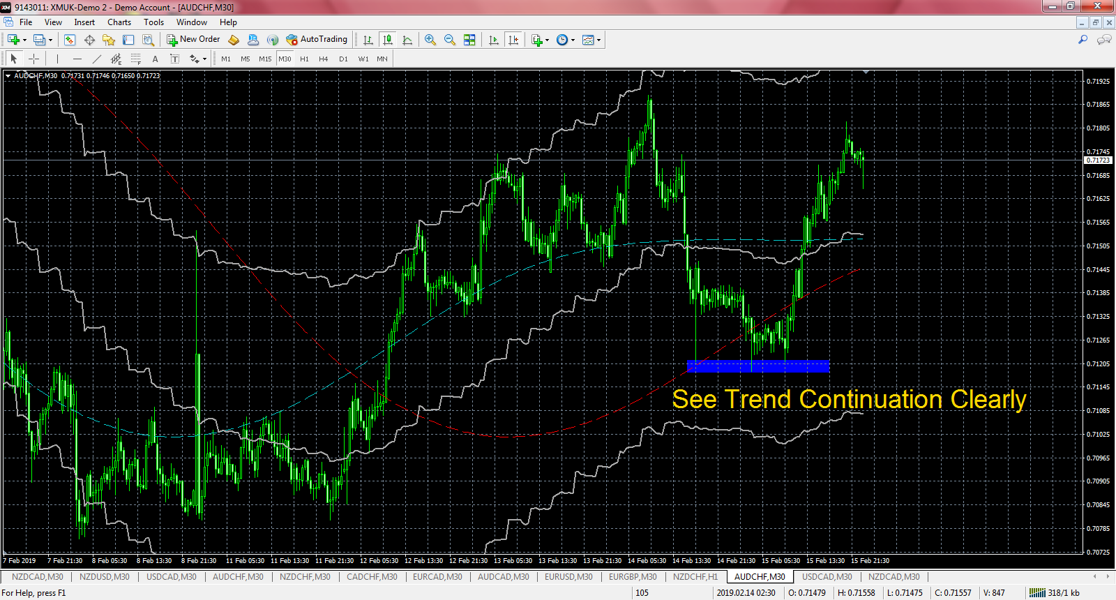 Forex Pairs Trend Ultimate Trend Finder Trade Indicator