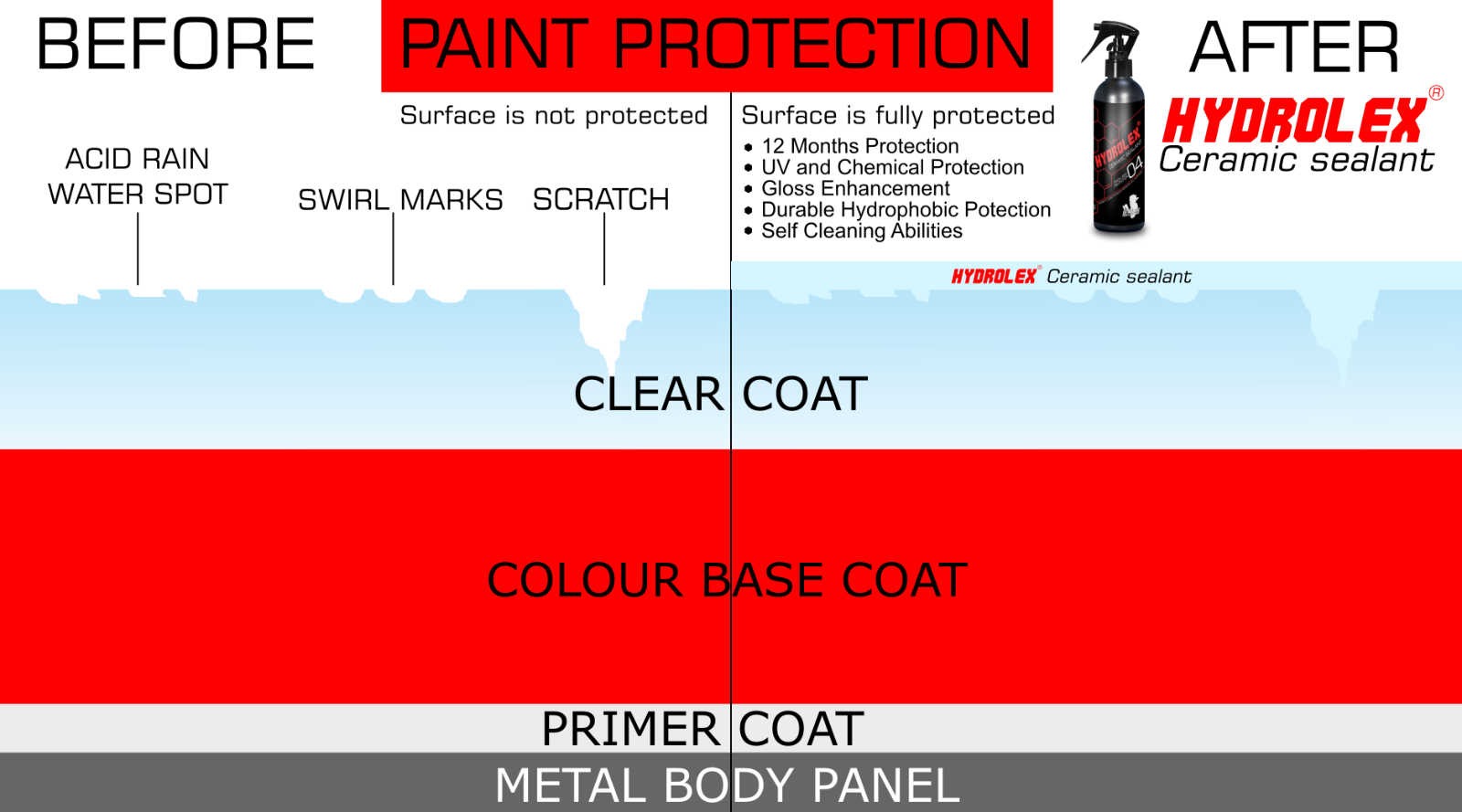 HYDROLEX ® Ceramic Sealant 1L Kit, Paint Protection Seal, 12 month protection 4