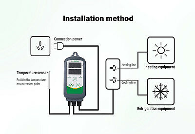 AU PLUG 240V Digital Temperature Controller + Humidity control ITC-308 +IHC-200 5