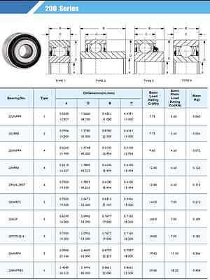 """JD9236 JD9296 204BBAR P204RR6 Qty 4 Z9504-RST Lawn Mower Bearing 3//4/"""" Bore"""
