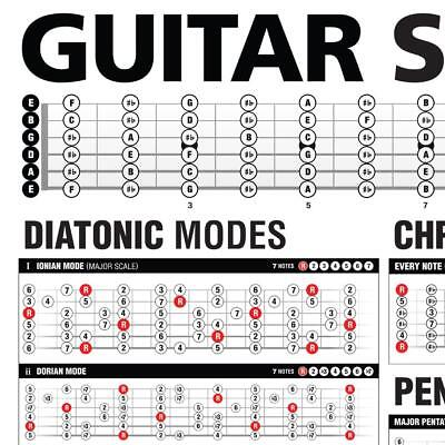 """Popular Guitar Scales Reference Poster 24""""x36"""" + Guitar Cheatsheets Bundle 3"""