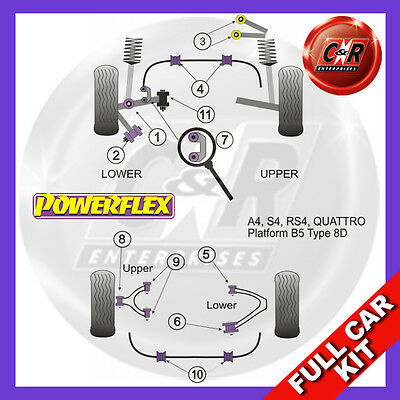 Audi S4 B5 (1995 - 2001) Powerflex Complete Bush Kit Pressed Steel Arms