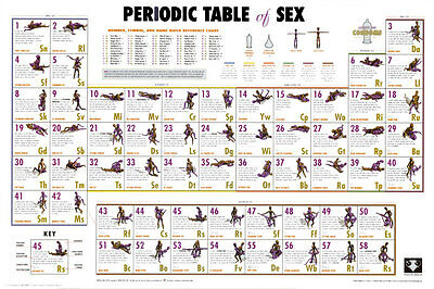 Periodic Table of Sex Poster Print, 36x24