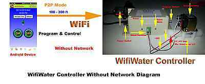 WIFI Remote Programmable Garden Watering and Irrigation System for Android