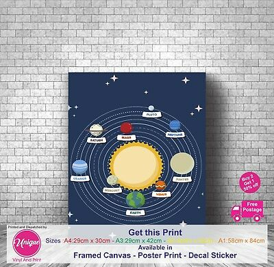 The Solar System Sun Planets Learning Educational Poster Wall - A1 A2 A3 A4