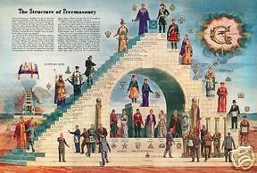 Masonic Steps of Freemasonry York Scotish Rite ring Art poster Freemasons degree
