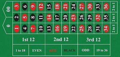 "Roulette Table Cover 72"" X 36"""