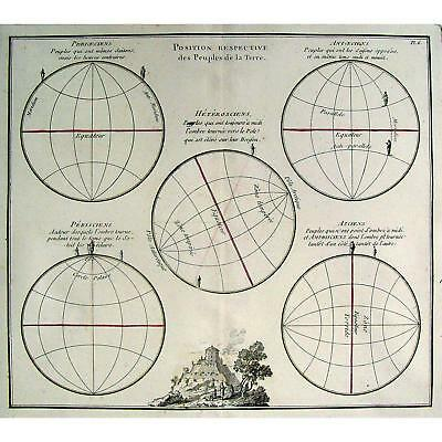 Covetable Antique 1766 Peoples of Terra Geographical Map