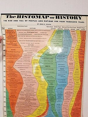 """1959 """"The Histomap of History""""John B SparksThe rise & fall of peoples 4000 years"""