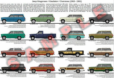 Jeep Wagoneer evolution poster Grand Limited Brougham J3000 Gladiator Honcho