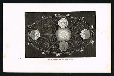 1874 Antique Print - Earth's Rotation around the Sun, Zodiac Signs, Astronomy