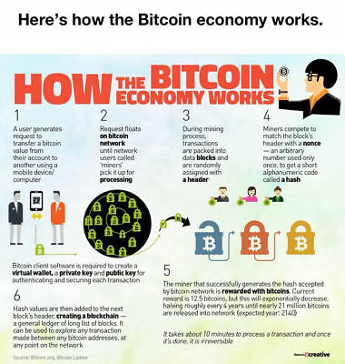 CRYPTO CURRENCY- EARN 1% daily Bitcoin BTC- Visit WWW CRYPTOSTRANG