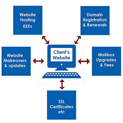 Website Hosting Business For Sale - A Successful and Profitable Business.