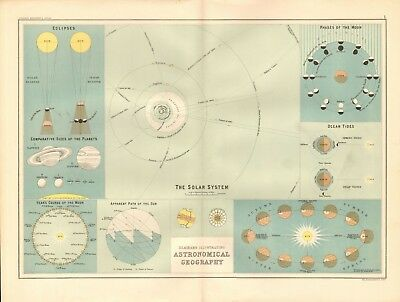 1890 Antique Map - Astronomical Geography