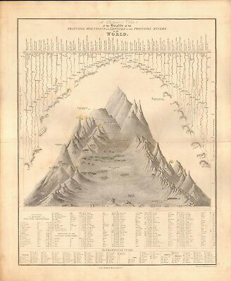 1843 Antique Map- Teesdale/dower - Rivers And Mountains Of The World