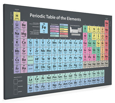 Periodic Table of Elements Box Canvas and Poster Print (51)
