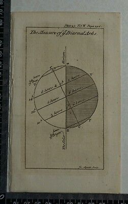 1776 Pluche - Engraving of The Measure of Ye Diurnal Arks
