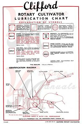 Clifford Rotary Cultivator - Lubrication Chart - A3 - ( 3 for 2 offer)