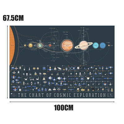 100cm High Quality Solar System The Chart of Cosmic Exploration Art Poster New